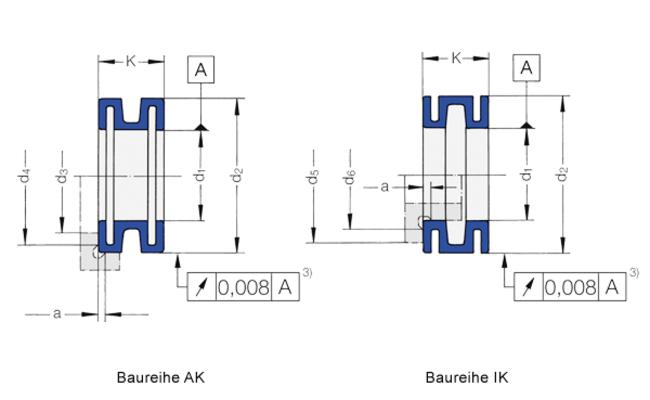 Die Spannsätze der Baureihe AK/IK von Spieth eignen sich für die Wellenpassung h5/h6.